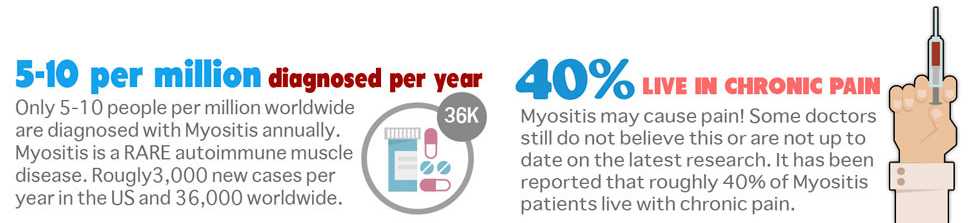 Estimated 40% of Myositis patients live with pain