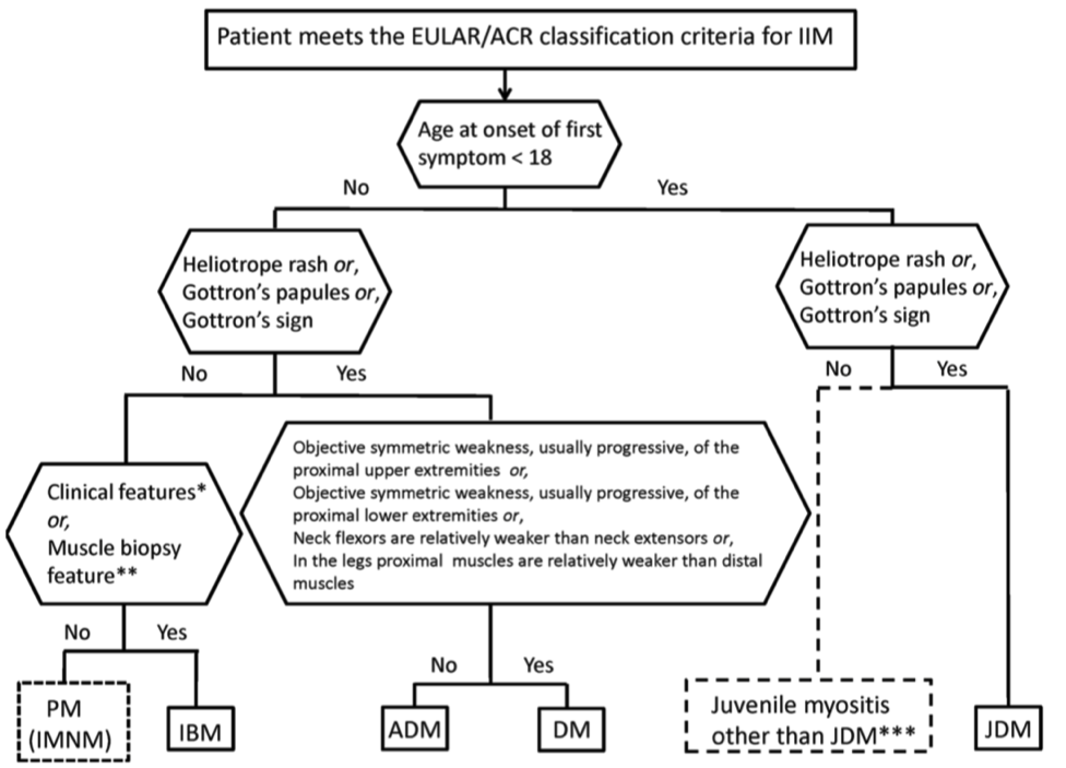 2017 European League Against Rheumatism/ American College of Rheumatology classification criteria for adult and juvenile idiopathic inflammatory myopathies and their major subgroups